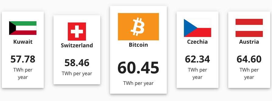 Btc Electricity Consumption